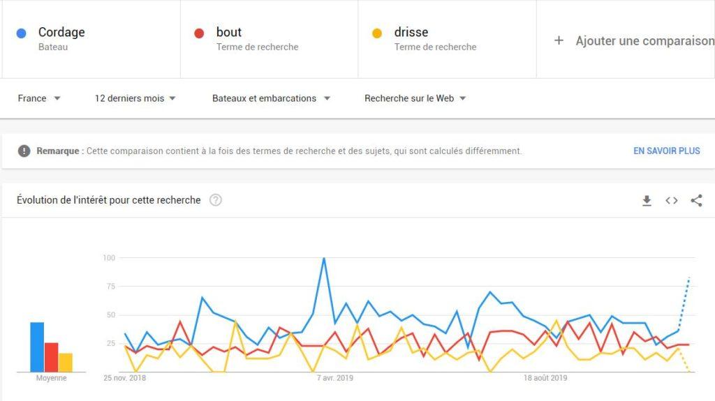 Comparaison Google trends